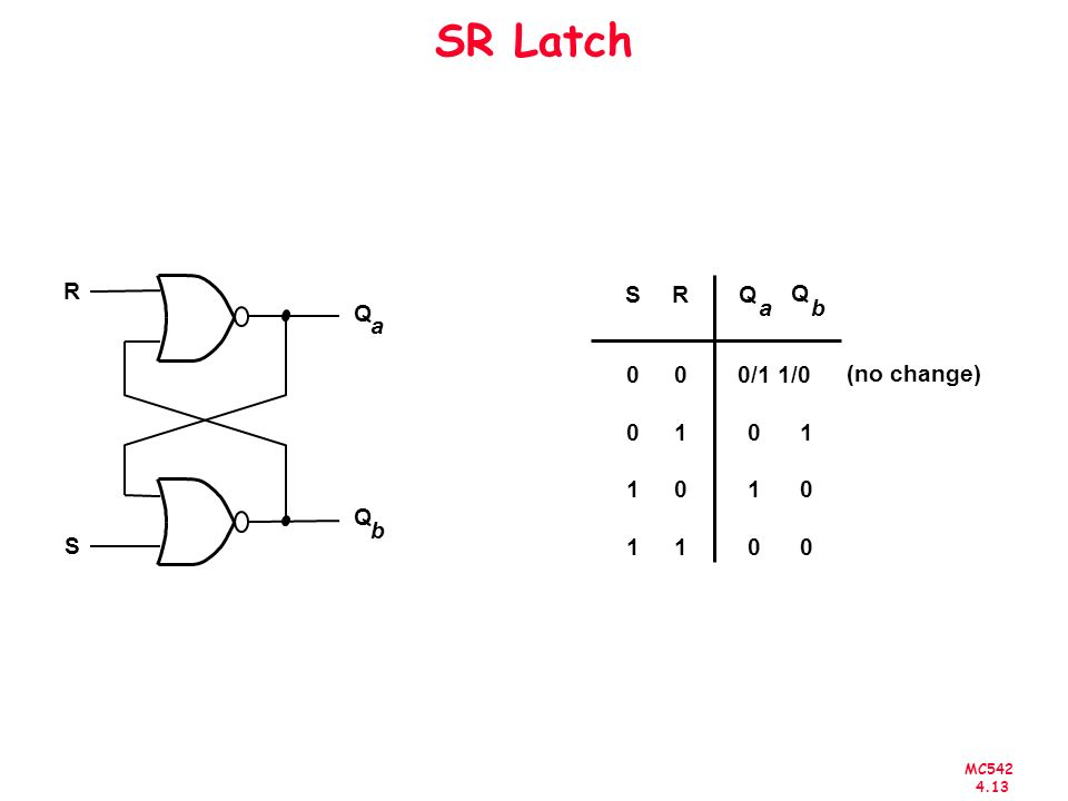 SR Latch Q a b R S S R Q a b 1 0/1 1/0 (no change)