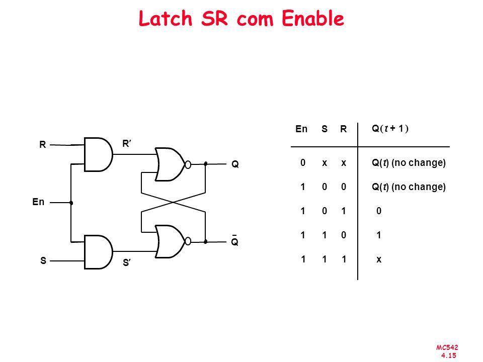 Latch SR com Enable S R x 1 Q( t ) (no change) En Q + ( ) Q R ¢ S En