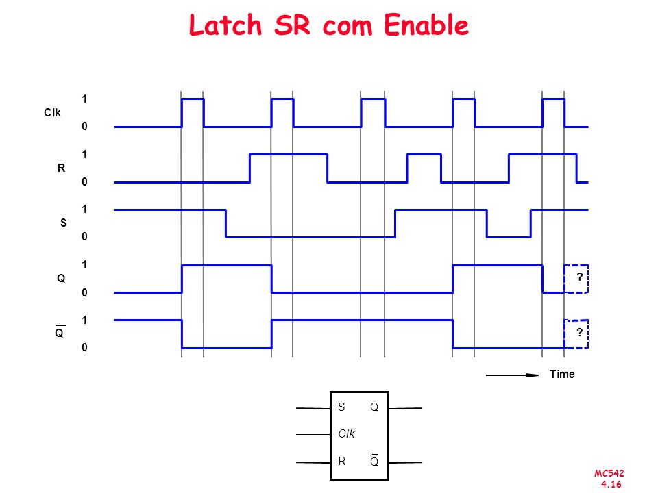 Latch SR com Enable R Clk Q S 1 Time S Q Clk R