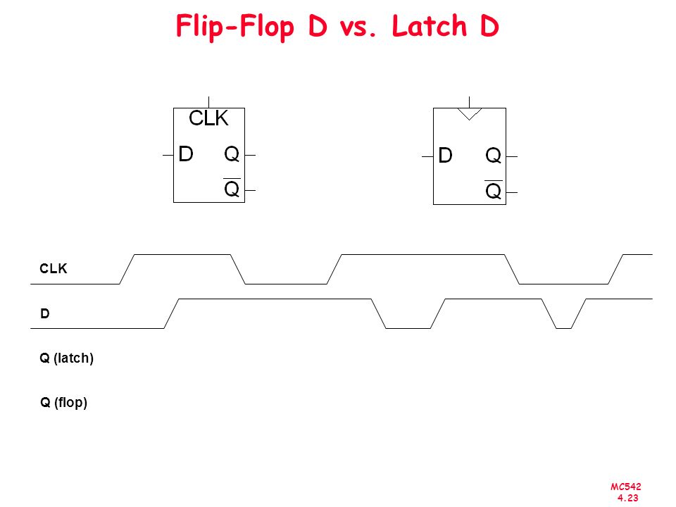 Flip-Flop D vs. Latch D CLK D Q (latch) Q (flop)