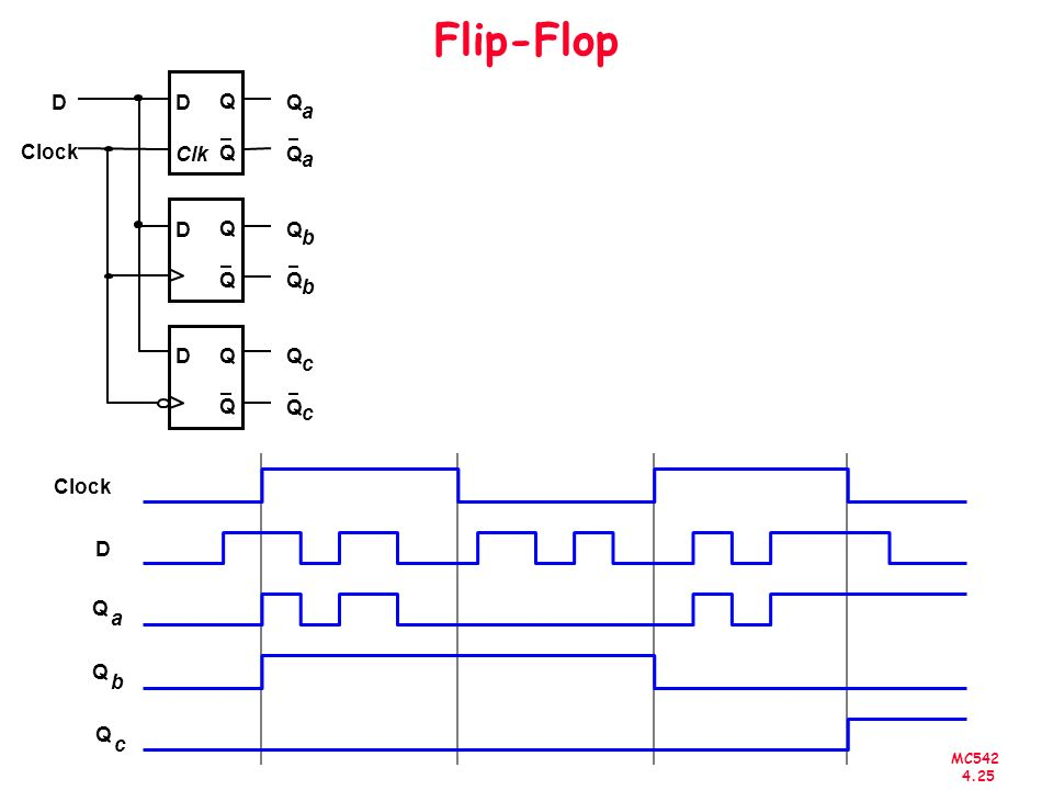 Flip-Flop D Q Clock a b c Clk D Clock Q a b c