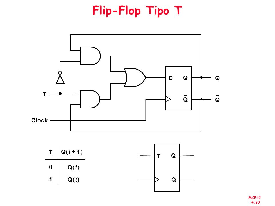 Flip-Flop Tipo T D Q T Clock T Q T 1 Q t + ( )
