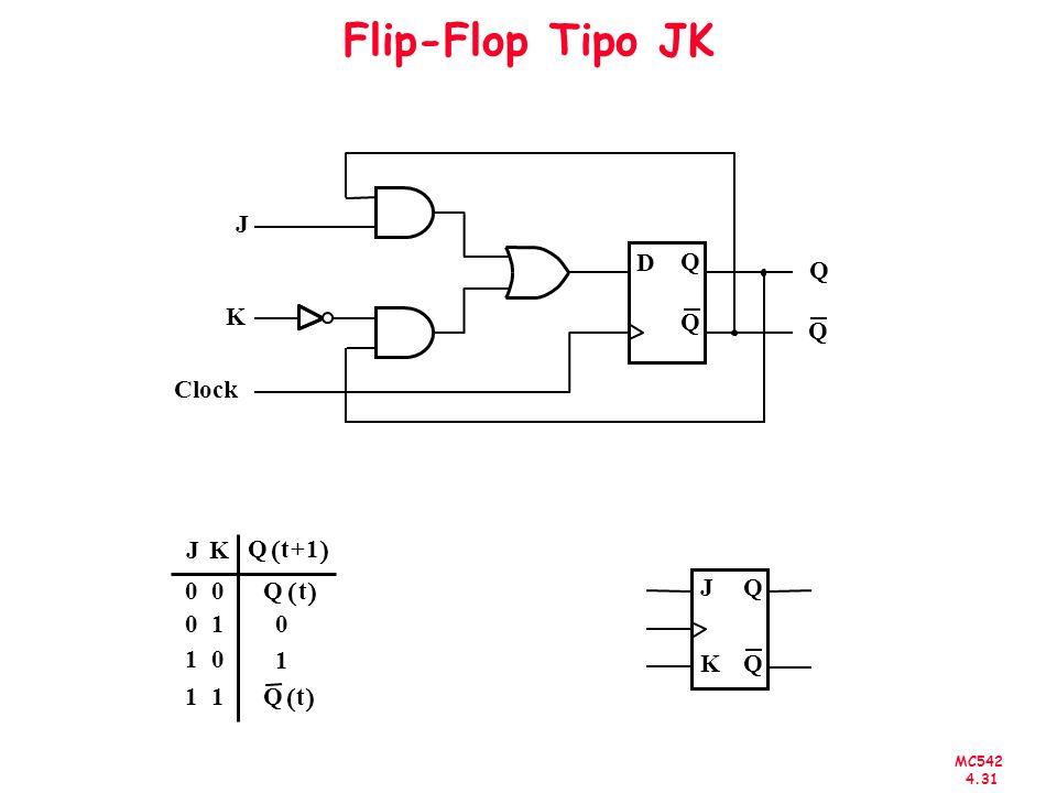 Flip-Flop Tipo JK D Q J Clock K K 1 Q t + ( ) J J Q K