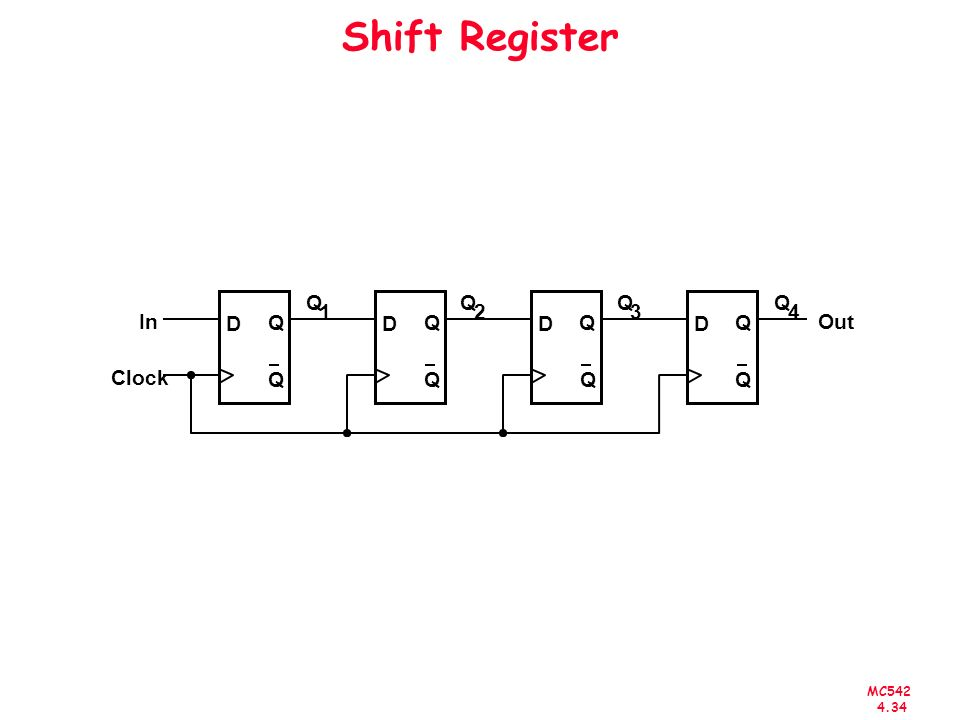 Shift Register Q Q Q Q 1 2 3 4 In D Q D Q D Q D Q Out Clock Q Q Q Q