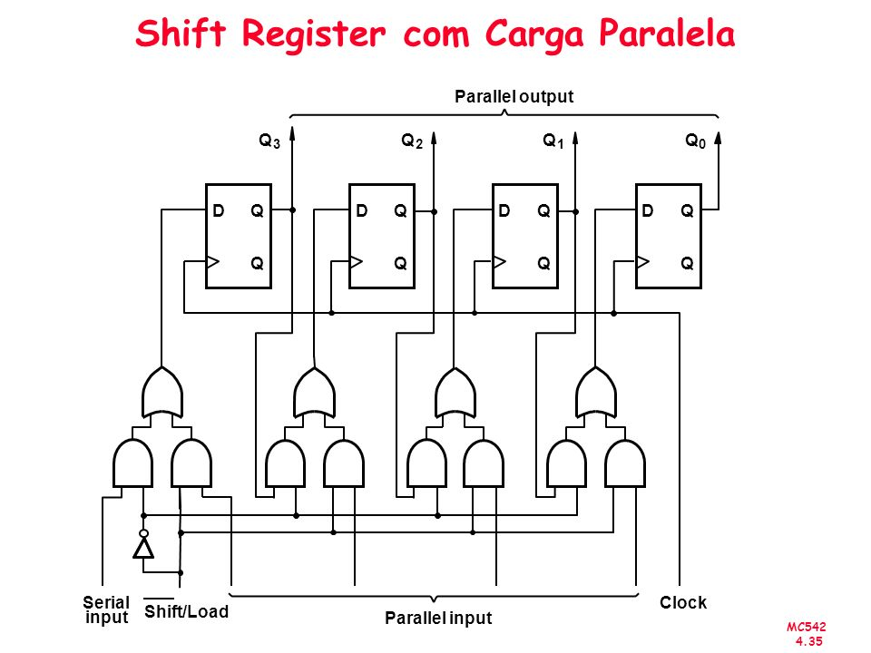 Shift Register com Carga Paralela