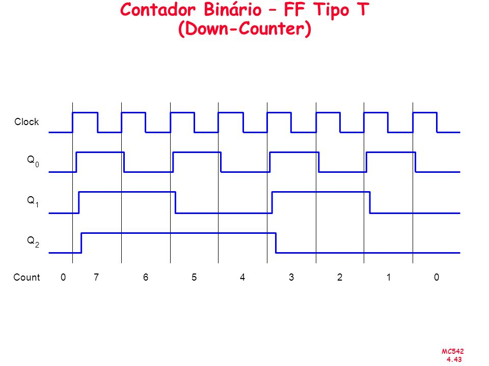 Contador Binário – FF Tipo T (Down-Counter)