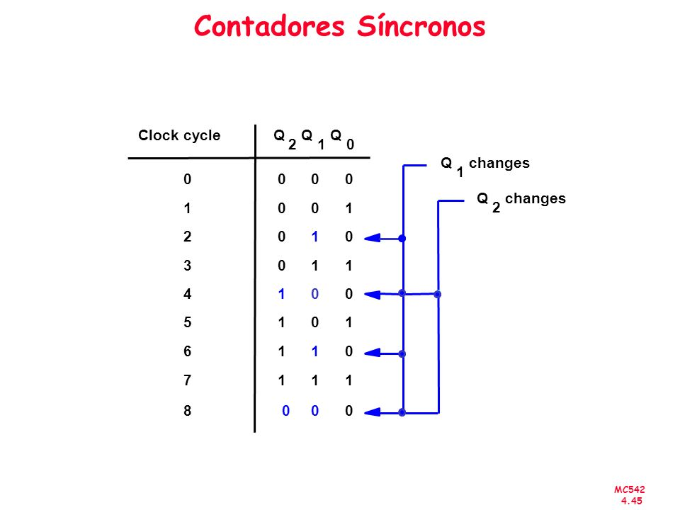 Contadores Síncronos Clock cycle Q Q Q 2 1 Q changes 1 Q changes 1 1 2