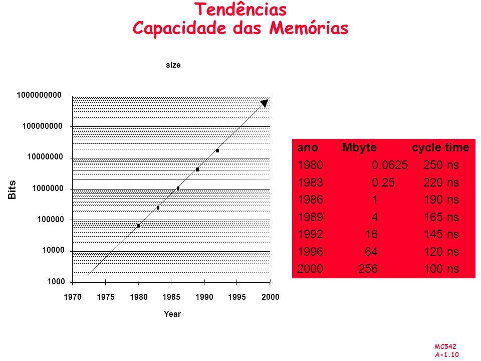 Tendências Capacidade das Memórias