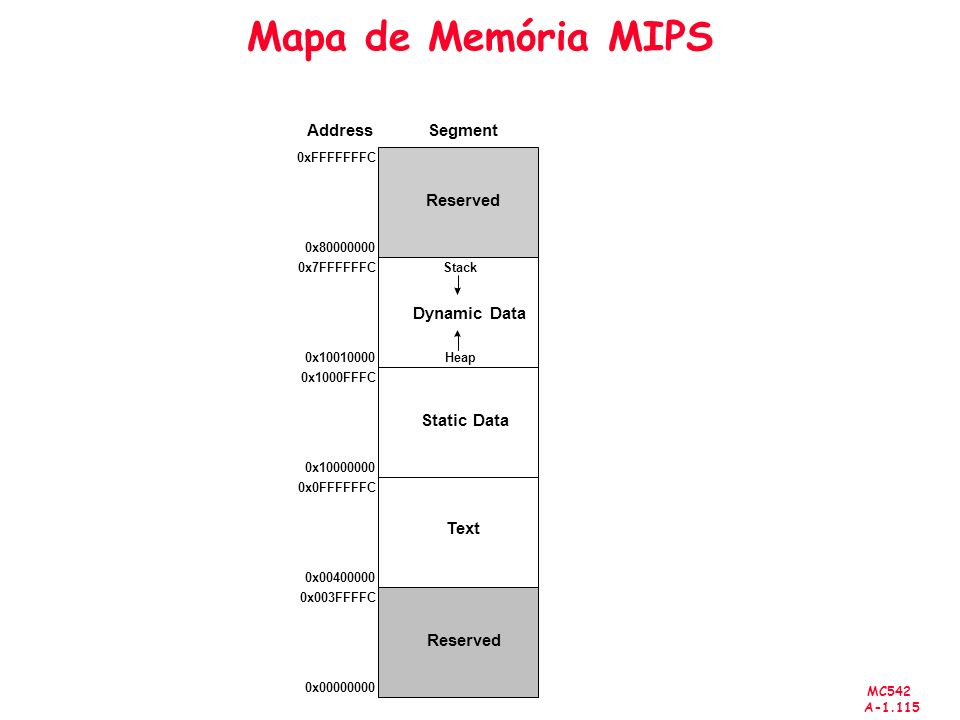 Mapa de Memória MIPS Segment Address Reserved Static Data Text