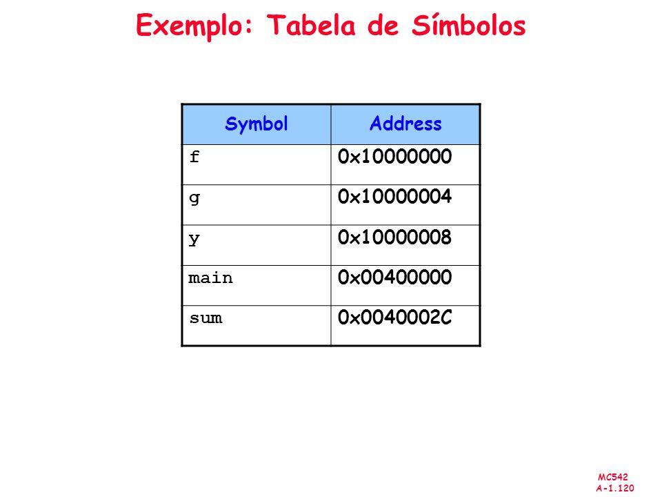 Exemplo: Tabela de Símbolos