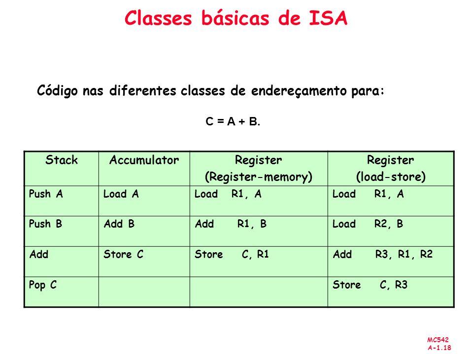 Classes básicas de ISA Código nas diferentes classes de endereçamento para: C = A + B. Stack. Accumulator.