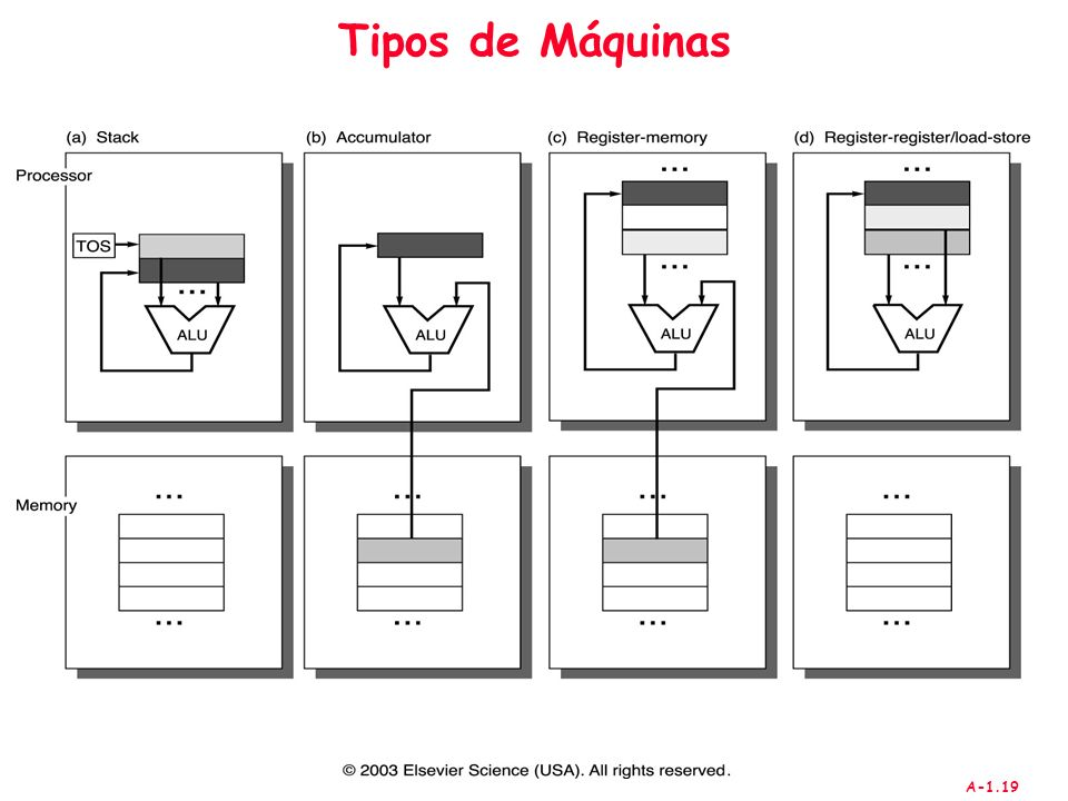 Tipos de Máquinas