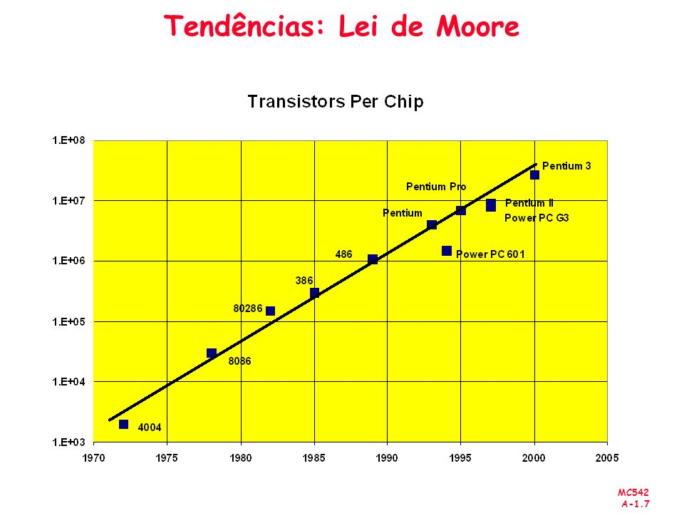 Tendências: Lei de Moore