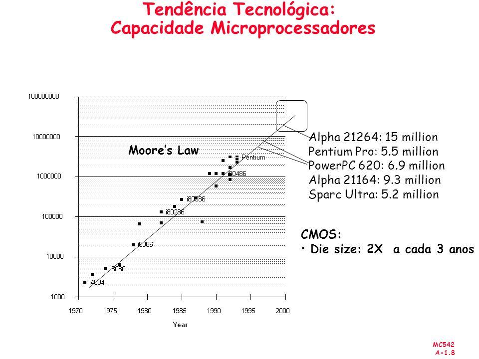 Tendência Tecnológica: Capacidade Microprocessadores