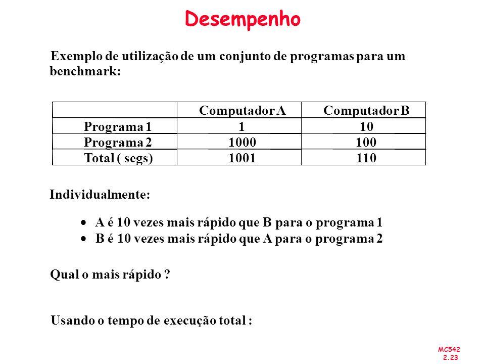 Desempenho Exemplo de utilização de um conjunto de programas para um