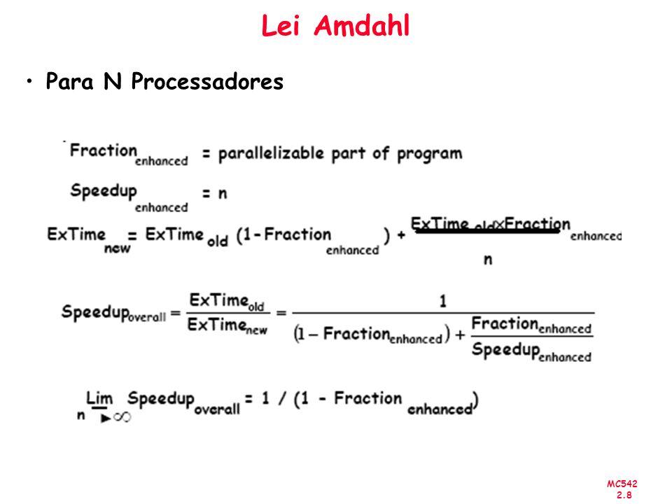 Lei Amdahl Para N Processadores