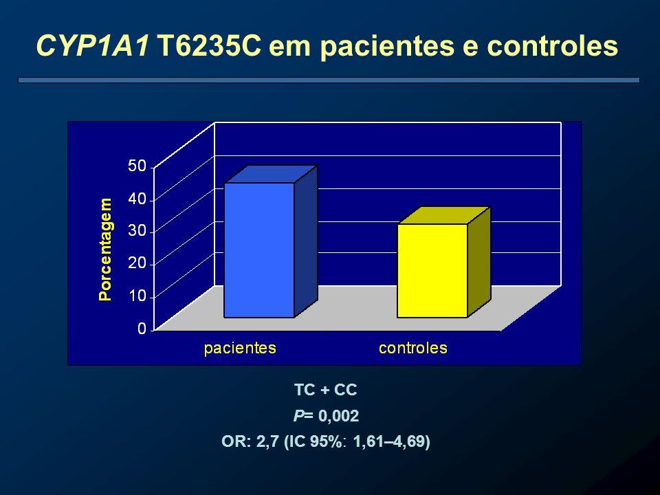 CYP1A1 T6235C em pacientes e controles