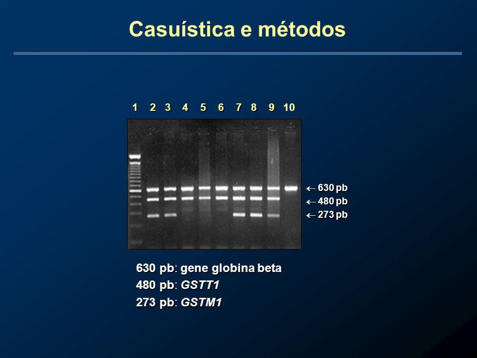 Casuística e métodos 630 pb: gene globina beta 480 pb: GSTT1