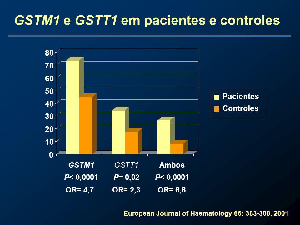GSTM1 e GSTT1 em pacientes e controles