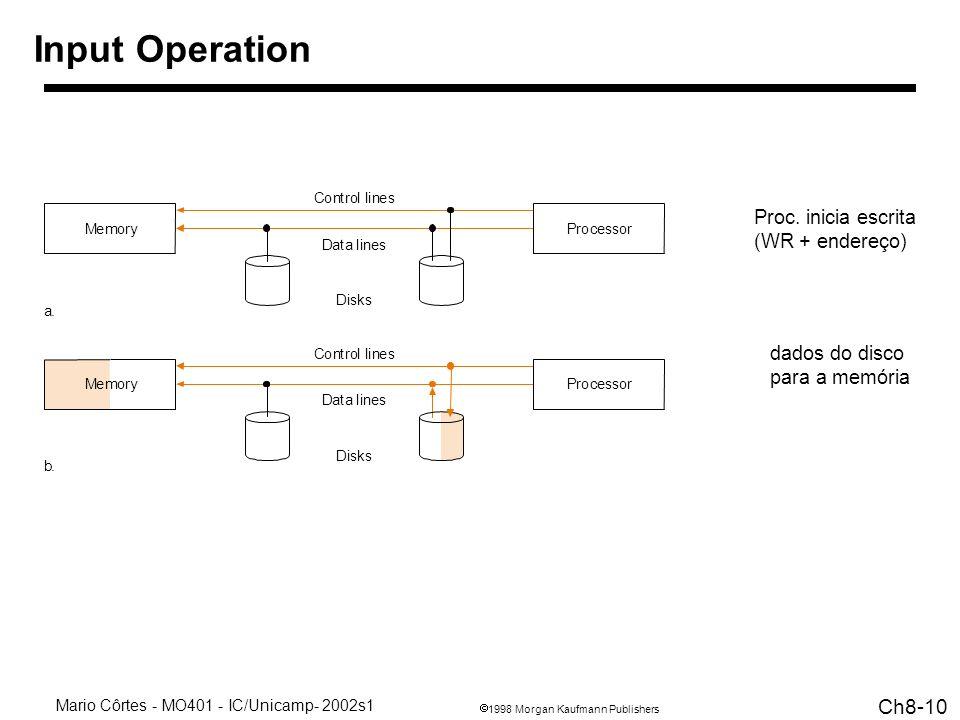 Input Operation Proc. inicia escrita (WR + endereço) dados do disco