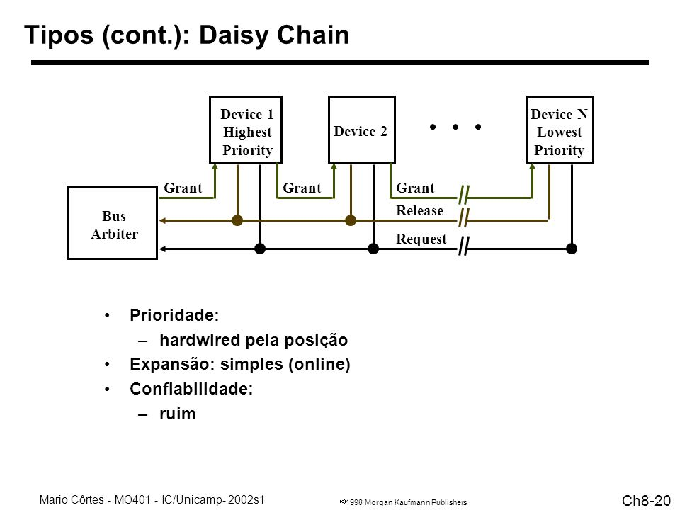 Tipos (cont.): Daisy Chain
