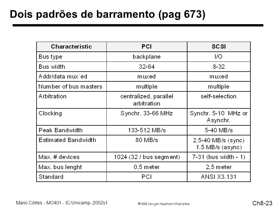 Dois padrões de barramento (pag 673)