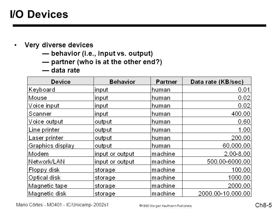 I/O Devices Very diverse devices — behavior (i.e., input vs.