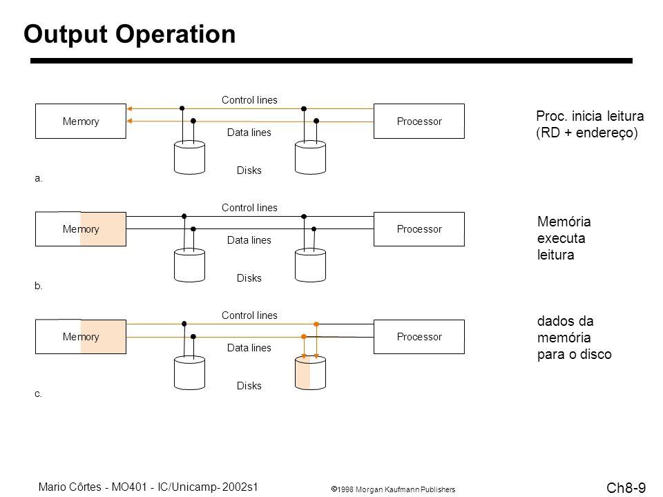 Output Operation Proc. inicia leitura (RD + endereço)