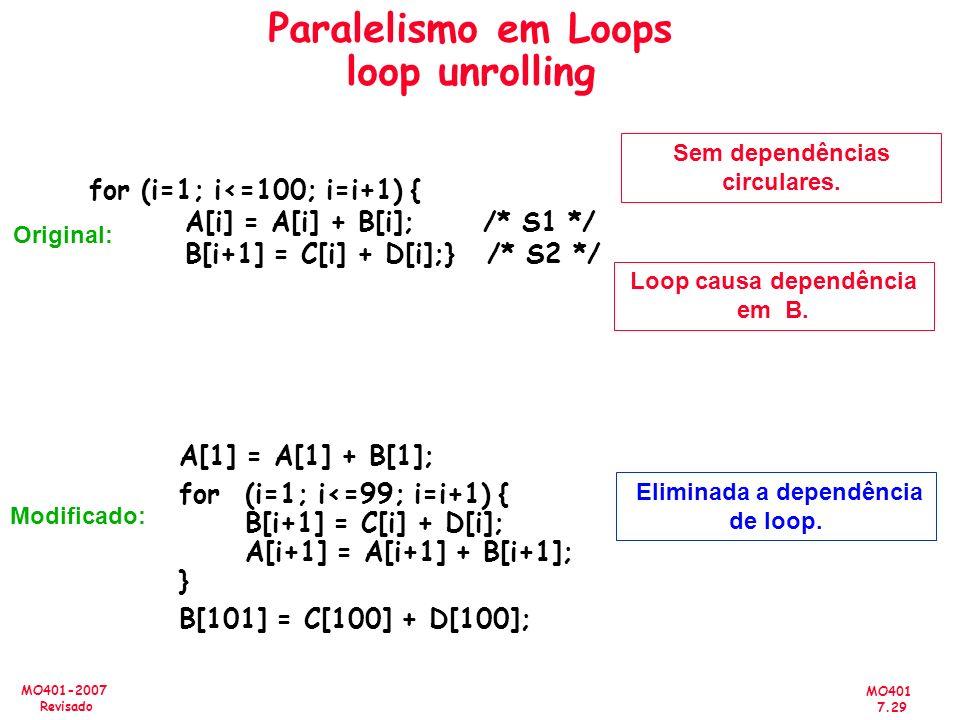 Paralelismo em Loops loop unrolling