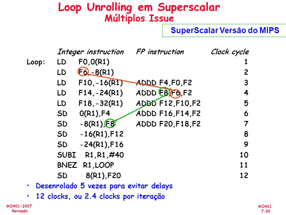 Loop Unrolling em Superscalar Múltiplos Issue