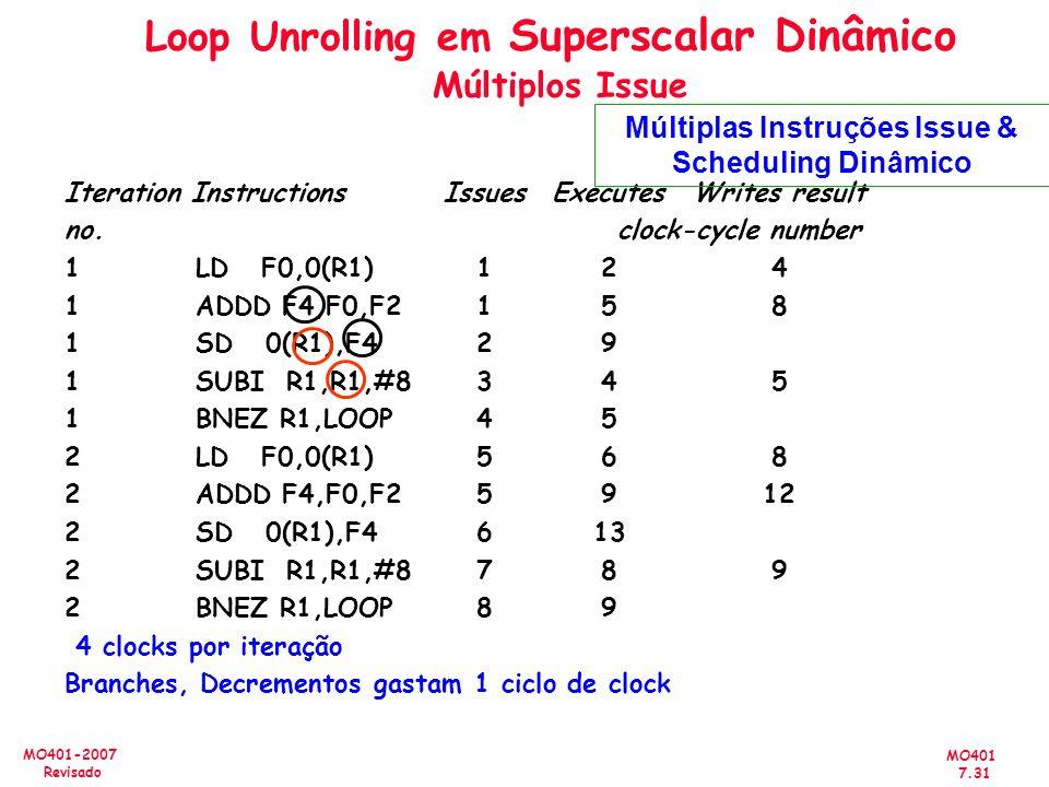 Loop Unrolling em Superscalar Dinâmico Múltiplos Issue