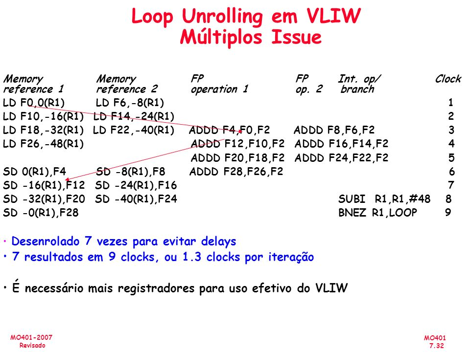 Loop Unrolling em VLIW Múltiplos Issue