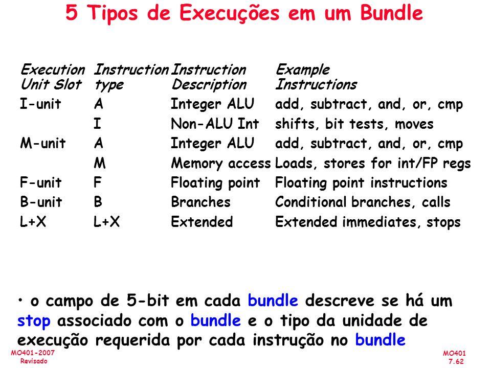 5 Tipos de Execuções em um Bundle