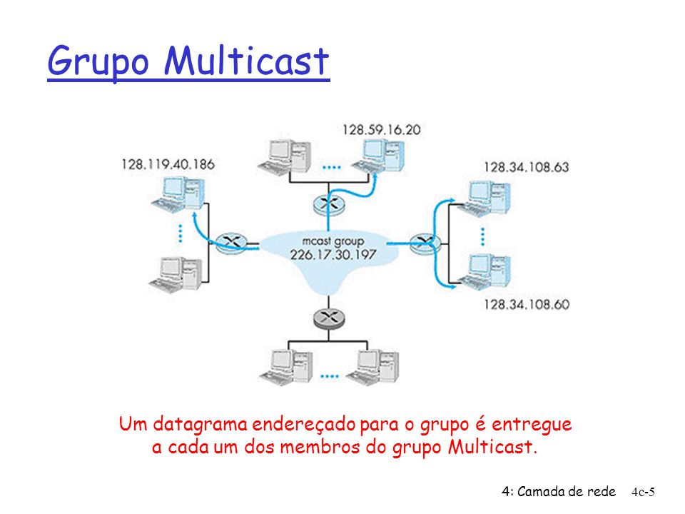 Grupo Multicast Um datagrama endereçado para o grupo é entregue