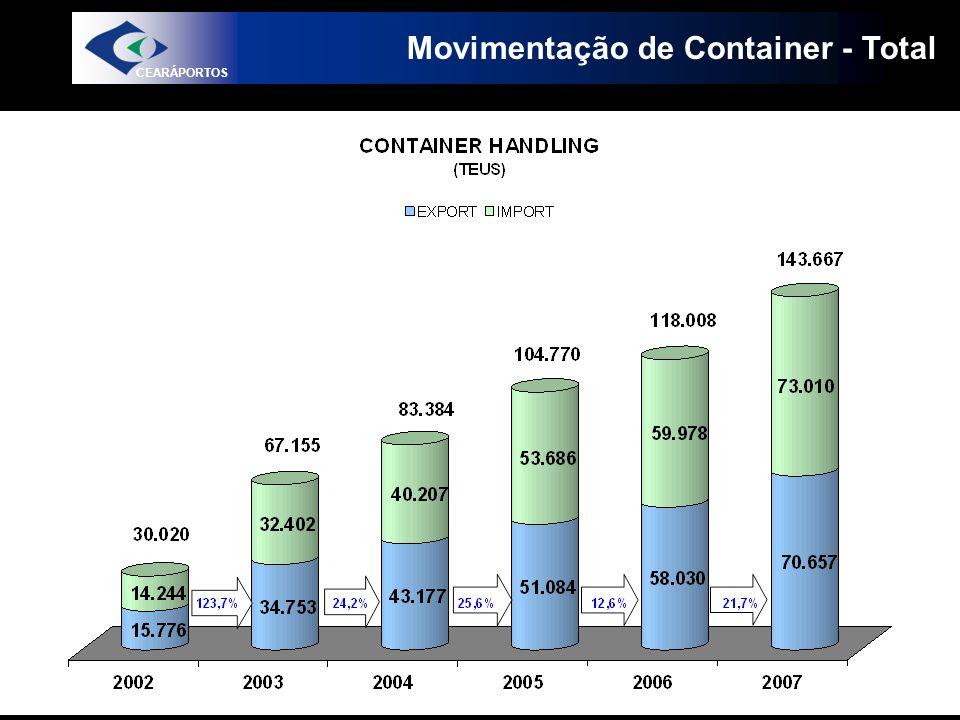 Movimentação de Container - Total