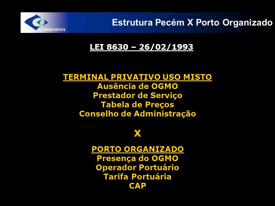 TERMINAL PRIVATIVO USO MISTO Conselho de Administração