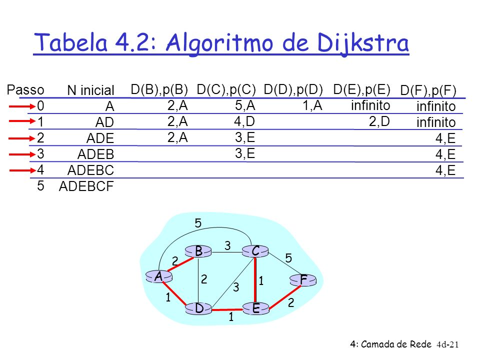 Tabela 4.2: Algoritmo de Dijkstra
