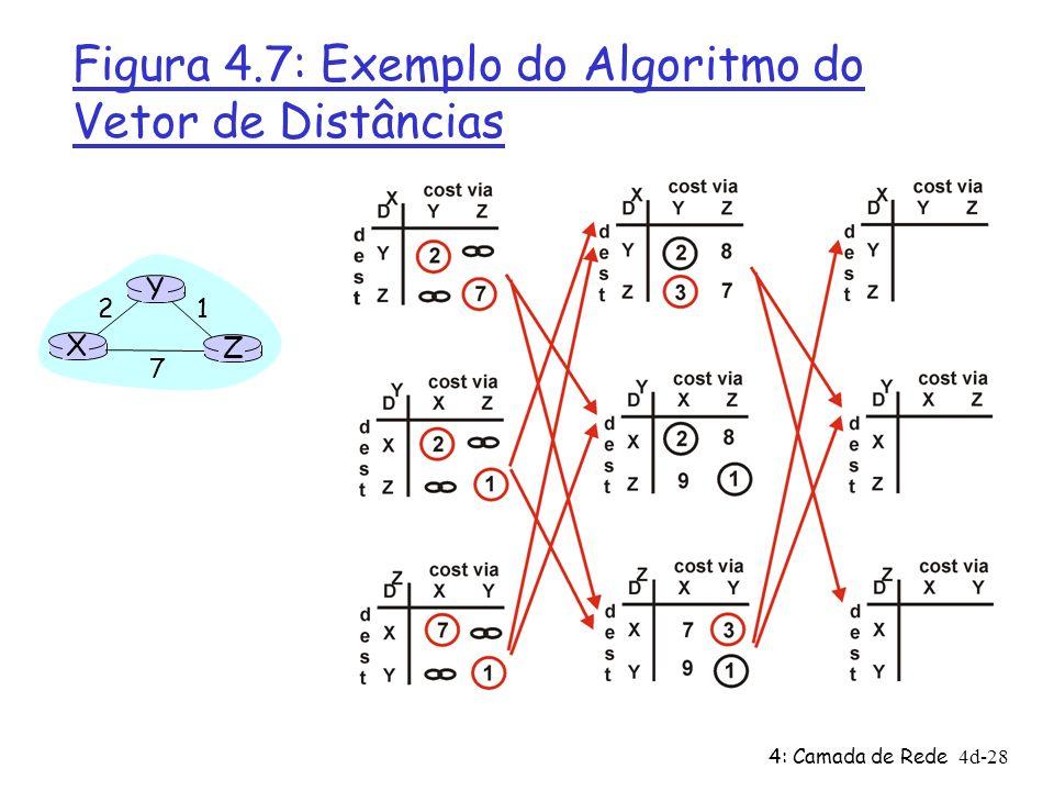Figura 4.7: Exemplo do Algoritmo do Vetor de Distâncias