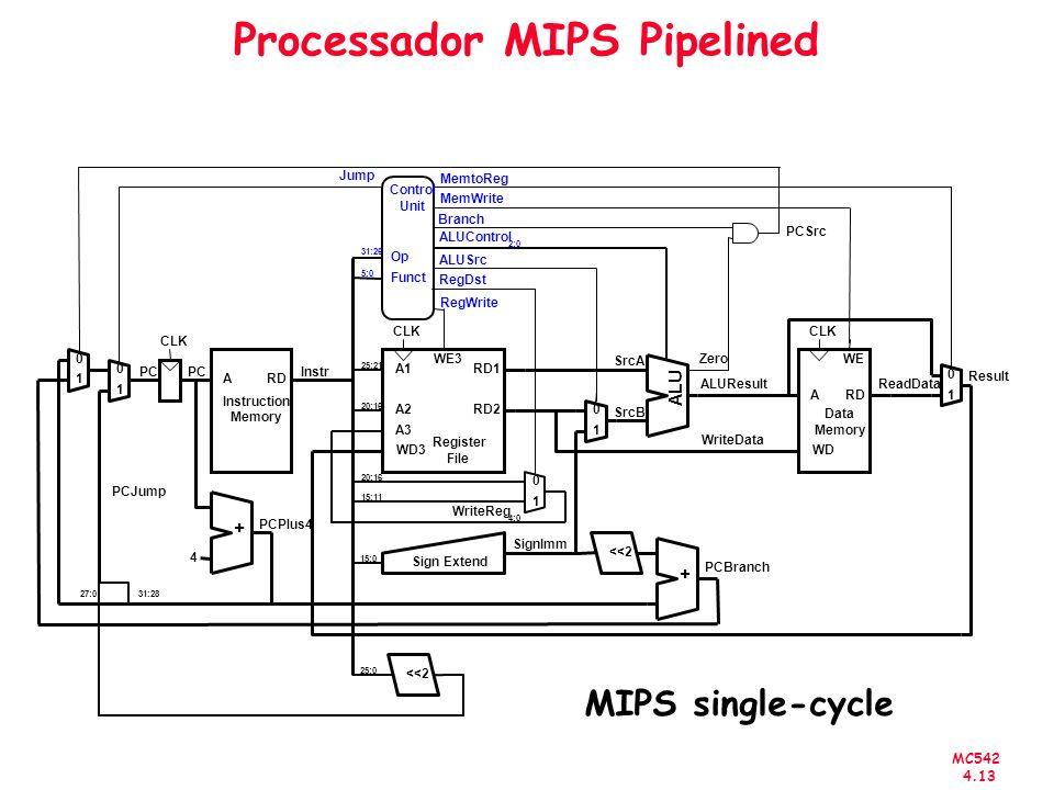 Processador MIPS Pipelined
