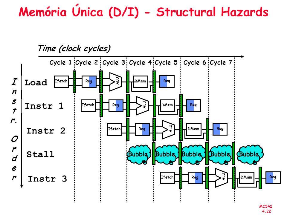 Memória Única (D/I) - Structural Hazards