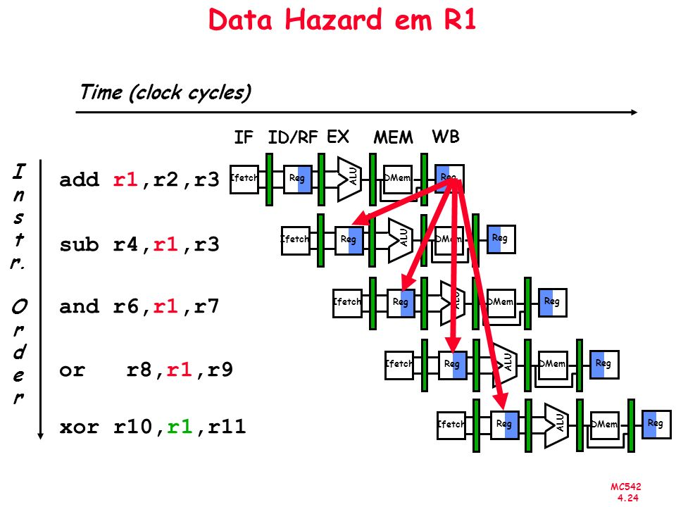 Data Hazard em R1 add r1,r2,r3 sub r4,r1,r3 and r6,r1,r7 or r8,r1,r9