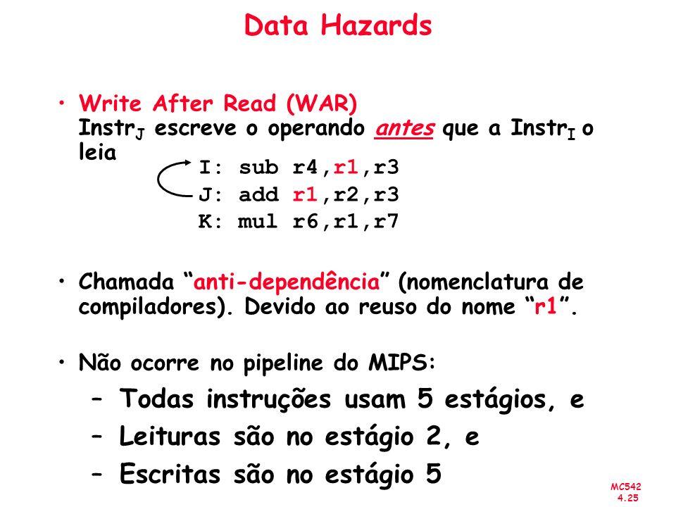 Data Hazards Todas instruções usam 5 estágios, e
