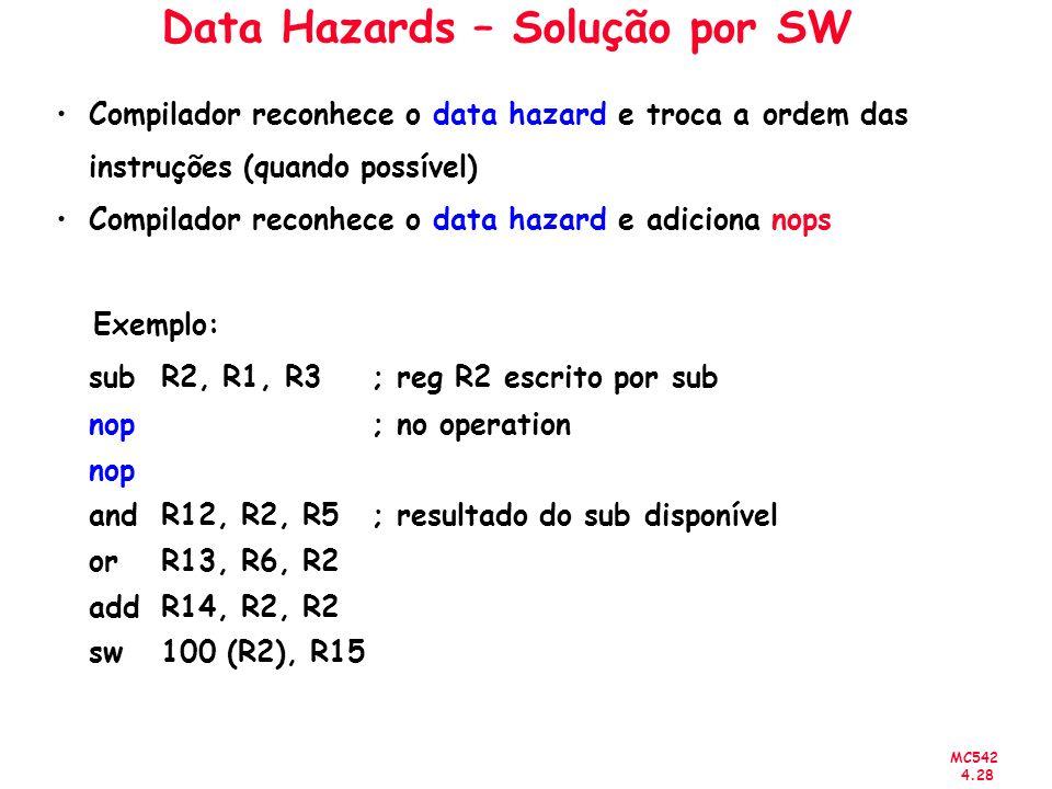 Data Hazards – Solução por SW
