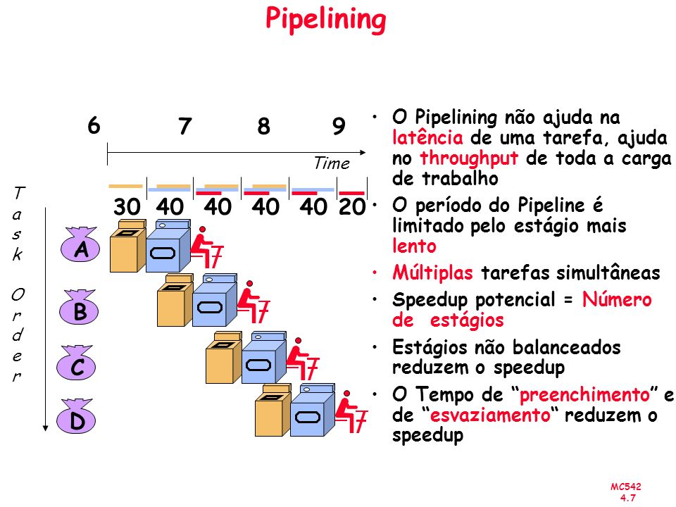 Pipelining O Pipelining não ajuda na latência de uma tarefa, ajuda no throughput de toda a carga de trabalho.