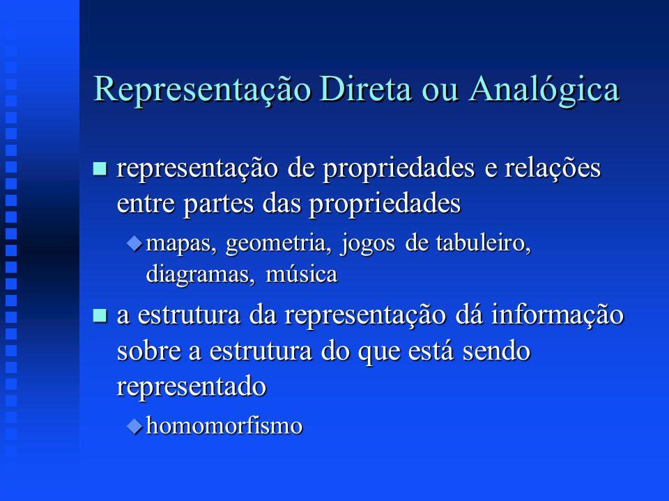 Representação Direta ou Analógica