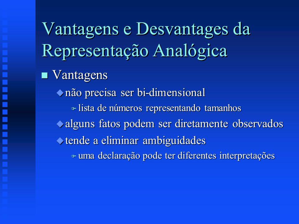 Vantagens e Desvantages da Representação Analógica