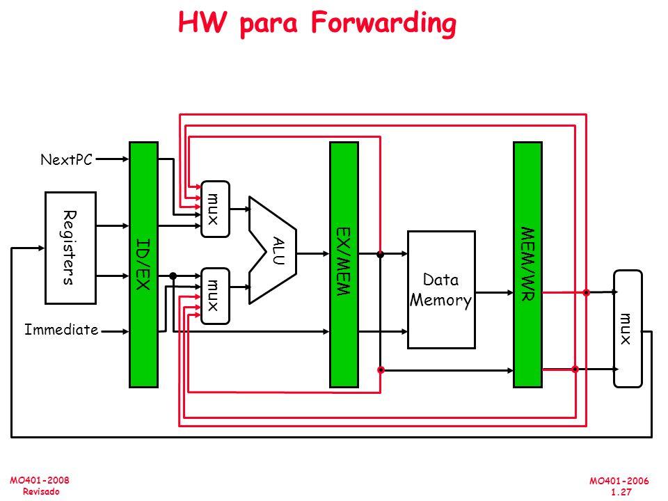 HW para Forwarding ID/EX EX/MEM MEM/WR mux Registers Data Memory mux
