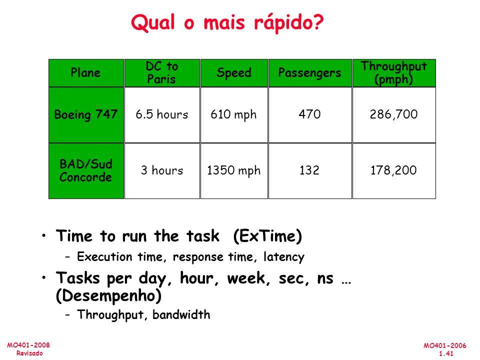 Qual o mais rápido Time to run the task (ExTime)