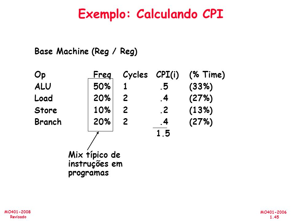 Exemplo: Calculando CPI