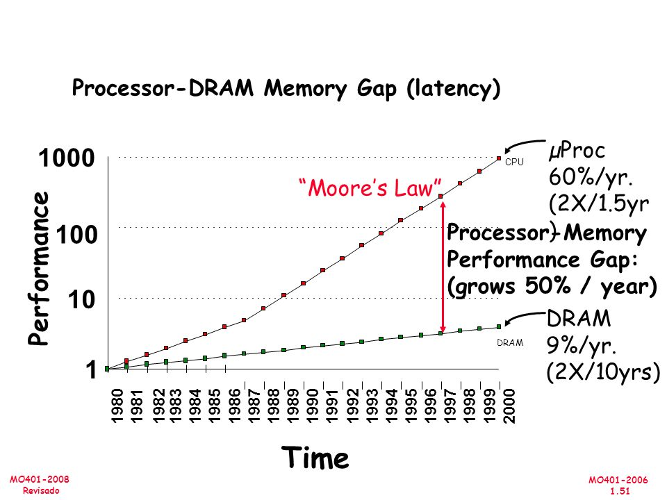 Time Performance 10 1 Processor-DRAM Memory Gap (latency)